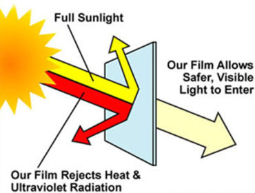 Park City UV Protections
